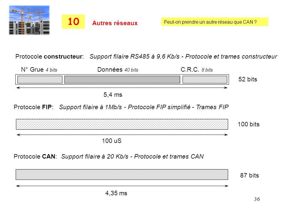36 Protocole constructeur: Support filaire RS485 à 9,6 Kb/s - Protocole et trames constructeur Protocole FIP: Support filaire à 1Mb/s - Protocole FIP