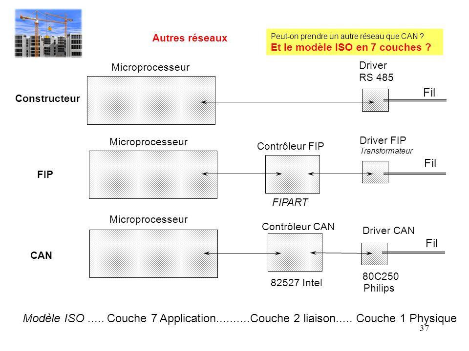 37 Driver RS 485 Driver FIP Transformateur Driver CAN 80C250 Contrôleur FIP FIPART Contrôleur CAN 82527 Intel Philips Microprocesseur Constructeur FIP