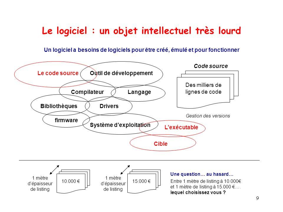 9 Un logiciel a besoins de logiciels pour être créé, émulé et pour fonctionner Le logiciel : un objet intellectuel très lourd Le code source DriversBi