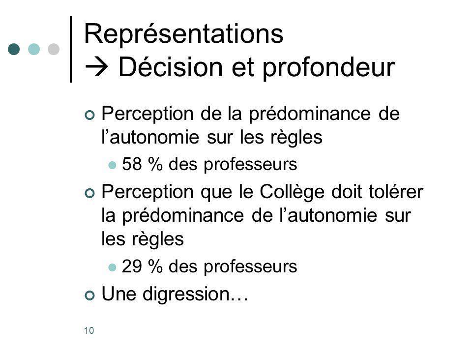 10 Représentations Décision et profondeur Perception de la prédominance de lautonomie sur les règles 58 % des professeurs Perception que le Collège doit tolérer la prédominance de lautonomie sur les règles 29 % des professeurs Une digression…