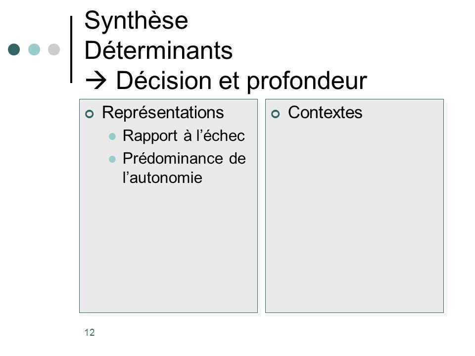 12 Synthèse Déterminants Décision et profondeur Représentations Rapport à léchec Prédominance de lautonomie Contextes