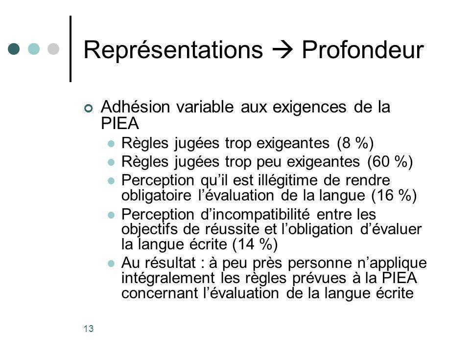 13 Représentations Profondeur Adhésion variable aux exigences de la PIEA Règles jugées trop exigeantes (8 %) Règles jugées trop peu exigeantes (60 %) Perception quil est illégitime de rendre obligatoire lévaluation de la langue (16 %) Perception dincompatibilité entre les objectifs de réussite et lobligation dévaluer la langue écrite (14 %) Au résultat : à peu près personne napplique intégralement les règles prévues à la PIEA concernant lévaluation de la langue écrite
