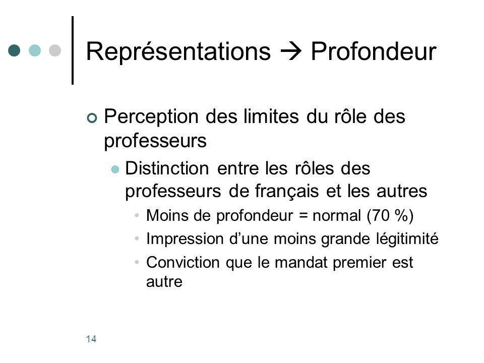 14 Représentations Profondeur Perception des limites du rôle des professeurs Distinction entre les rôles des professeurs de français et les autres Moins de profondeur = normal (70 %) Impression dune moins grande légitimité Conviction que le mandat premier est autre