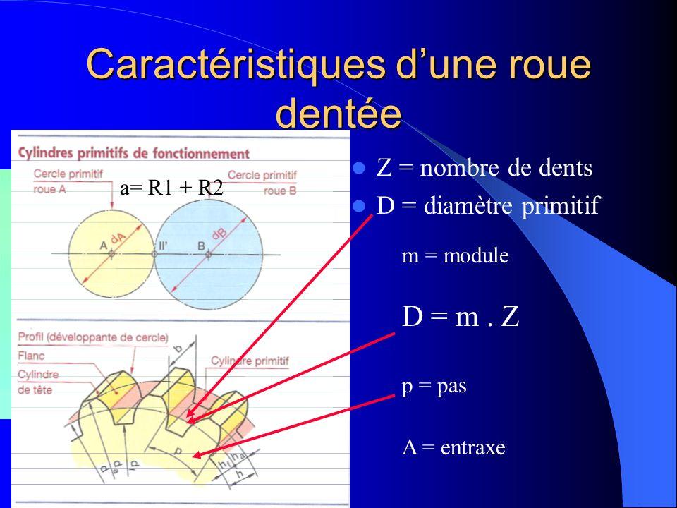 Caractéristiques dune roue dentée Z = nombre de dents D = diamètre primitif m = module p = pas D = m. Z a= R1 + R2 A = entraxe