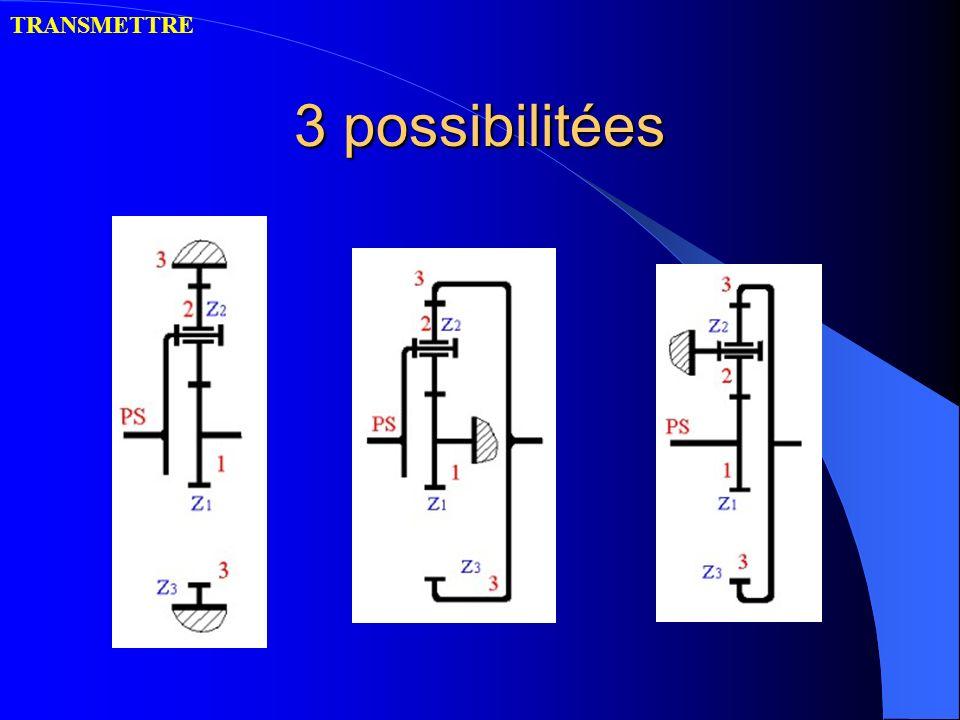 3 possibilitées TRANSMETTRE