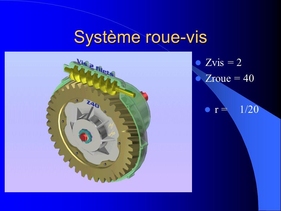 Système roue-vis Zvis = 2 Zroue = 40 r =1/20
