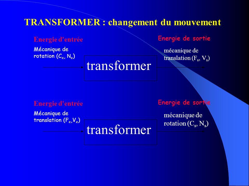 TRANSFORMER : changement du mouvement Mécanique de rotation (C e, N e ) mécanique de translation (F s, V s ) transformer Energie d'entrée Energie de s