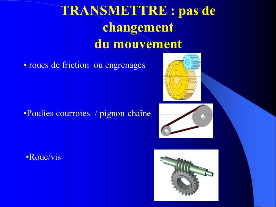 roues de friction ou engrenages Poulies courroies / pignon chaîne Roue/vis TRANSMETTRE : pas de changement du mouvement
