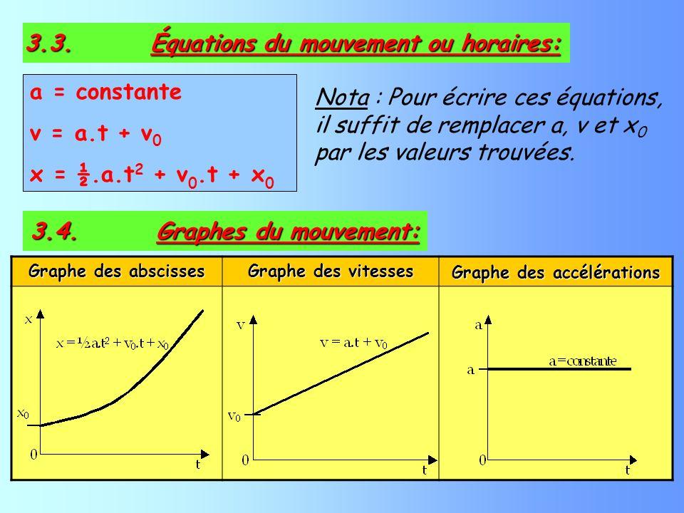 Nota : Pour écrire ces équations, il suffit de remplacer a, v et x 0 par les valeurs trouvées. 3.3. Équations du mouvement ou horaires: 3.4. Graphes d