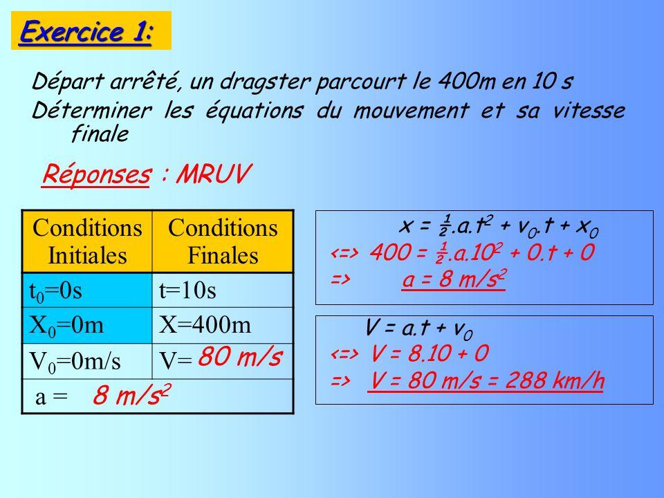 Départ arrêté, un dragster parcourt le 400m en 10 s Déterminer les équations du mouvement et sa vitesse finale Réponses : MRUV Conditions Initiales Co