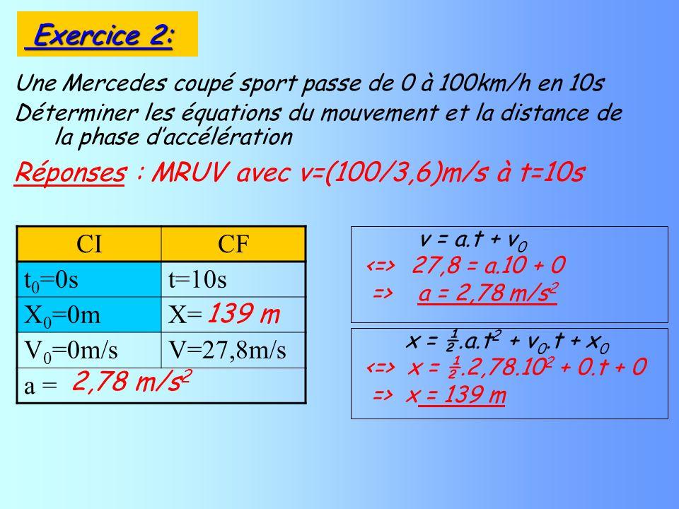 Une Mercedes coupé sport passe de 0 à 100km/h en 10s Déterminer les équations du mouvement et la distance de la phase daccélération Réponses : MRUV av