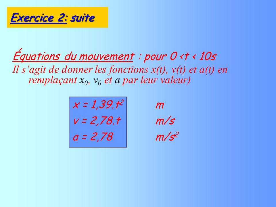 x = 1,39.t 2 m v = 2,78.tm/s a = 2,78m/s 2 Équations du mouvement : pour 0 <t < 10s Il sagit de donner les fonctions x(t), v(t) et a(t) en remplaçant x 0, v 0 et a par leur valeur) Exercice 2: suite