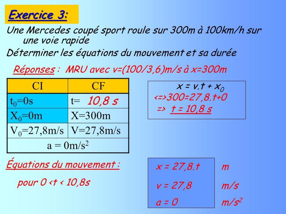 Une Mercedes coupé sport roule sur 300m à 100km/h sur une voie rapide Déterminer les équations du mouvement et sa durée Réponses : MRU avec v=(100/3,6)m/s à x=300m Équations du mouvement : CICF t 0 =0st= X 0 =0mX=300m V 0 =27,8m/sV=27,8m/s a = 0m/s 2 x = v.t + x 0 300=27,8.t+0 => t = 10,8 s 10,8 s Exercice 3: pour 0 <t < 10,8s x = 27,8.t m v = 27,8 m/s a = 0 m/s 2