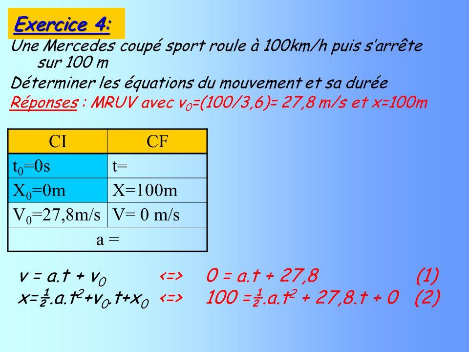 Une Mercedes coupé sport roule à 100km/h puis sarrête sur 100 m Déterminer les équations du mouvement et sa durée Réponses : MRUV avec v 0 =(100/3,6)= 27,8 m/s et x=100m CICF t 0 =0st= X 0 =0mX=100m V 0 =27,8m/sV= 0 m/s a = v = a.t + v 0 0 = a.t + 27,8 (1) x=½.a.t 2 +v 0.t+x 0 100 =½.a.t 2 + 27,8.t + 0 (2) Exercice 4: