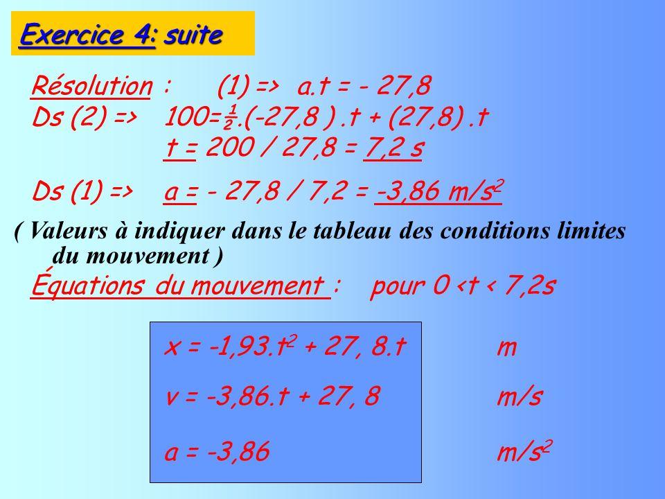 v = -3,86.t + 27, 8m/s a = -3,86 m/s 2 Équations du mouvement : pour 0 <t < 7,2s Résolution : (1) =>a.t = - 27,8 Ds (2) =>100=½.(-27,8 ).t + (27,8).t t = 200 / 27,8 = 7,2 s Ds (1) =>a = - 27,8 / 7,2 = -3,86 m/s 2 x = -1,93.t 2 + 27, 8.tm ( Valeurs à indiquer dans le tableau des conditions limites du mouvement ) Exercice 4: suite