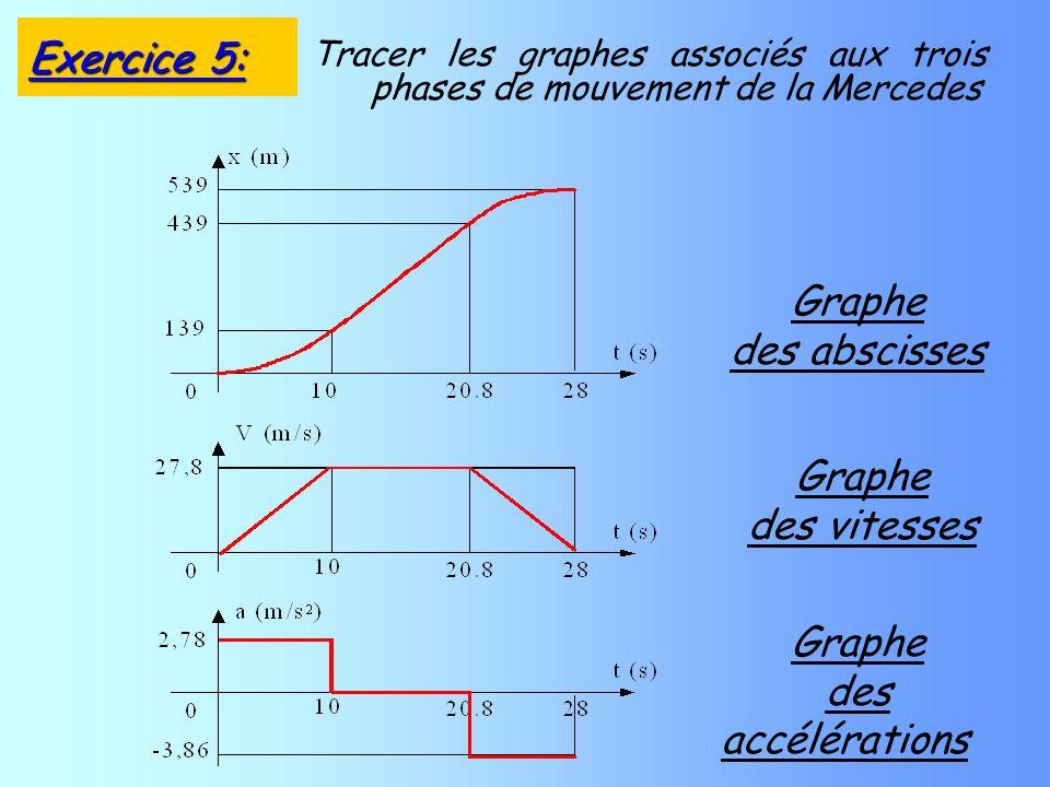 Tracer les graphes associés aux trois phases de mouvement de la Mercedes Graphe des abscisses Graphe des vitesses Graphe des accélérations Exercice 5: