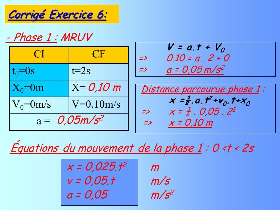 - Phase 1 : MRUV CICF t 0 =0st=2s X 0 =0mX= V 0 =0m/sV=0,10m/s a = V = a.t + V 0 =>0.10 = a. 2 + 0 =>a = 0,05 m/s 2 v = 0,05.t m/s a = 0,05 m/s 2 Équa