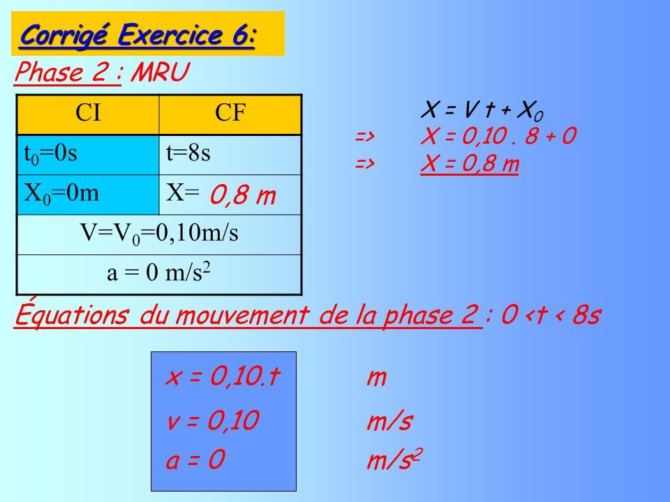 Phase 2 : MRU CICF t 0 =0st=8s X 0 =0mX= V=V 0 =0,10m/s a = 0 m/s 2 X = V t + X 0 =>X = 0,10. 8 + 0 =>X = 0,8 m v = 0,10 m/s a = 0 m/s 2 Équations du