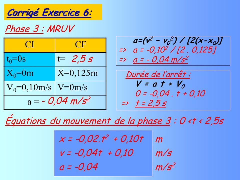 Phase 3 : MRUV a=(v 2 – v 0 2 ) / [2(x-x 0 )] => a = -0,10 2 / [2. 0,125] => a = - 0,04 m/s 2 v = -0,04t+ 0,10m/s a = -0,04 m/s 2 Équations du mouveme
