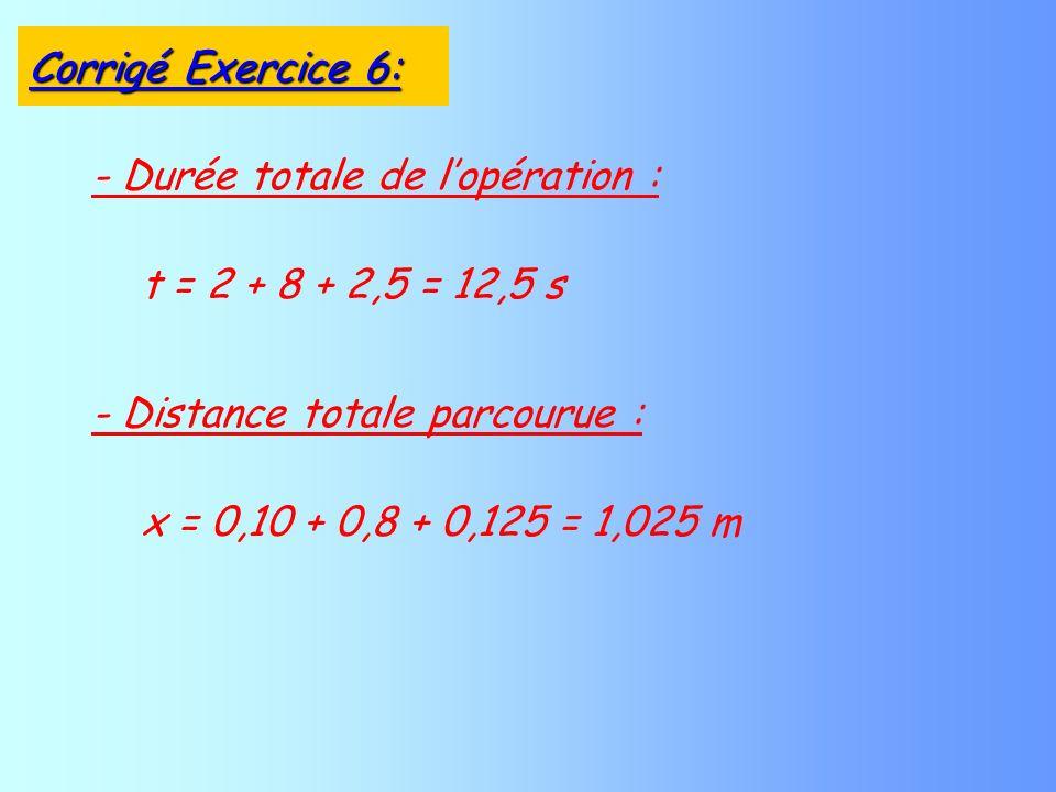- Durée totale de lopération : t = 2 + 8 + 2,5 = 12,5 s - Distance totale parcourue : x = 0,10 + 0,8 + 0,125 = 1,025 m Corrigé Exercice 6: