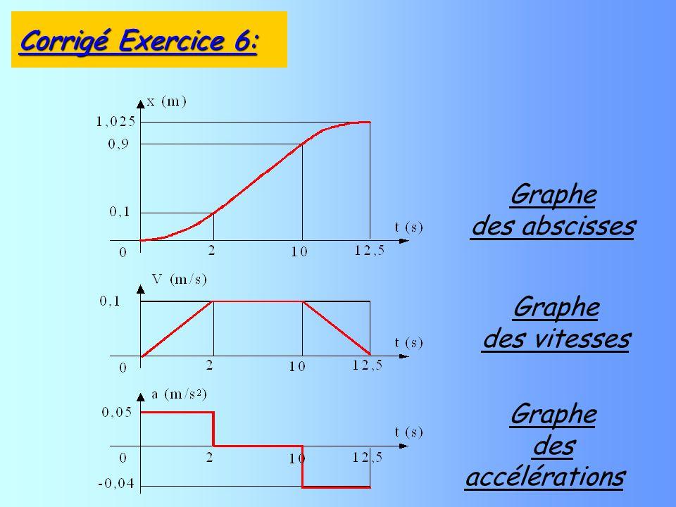 Graphe des abscisses Graphe des vitesses Graphe des accélérations Corrigé Exercice 6: