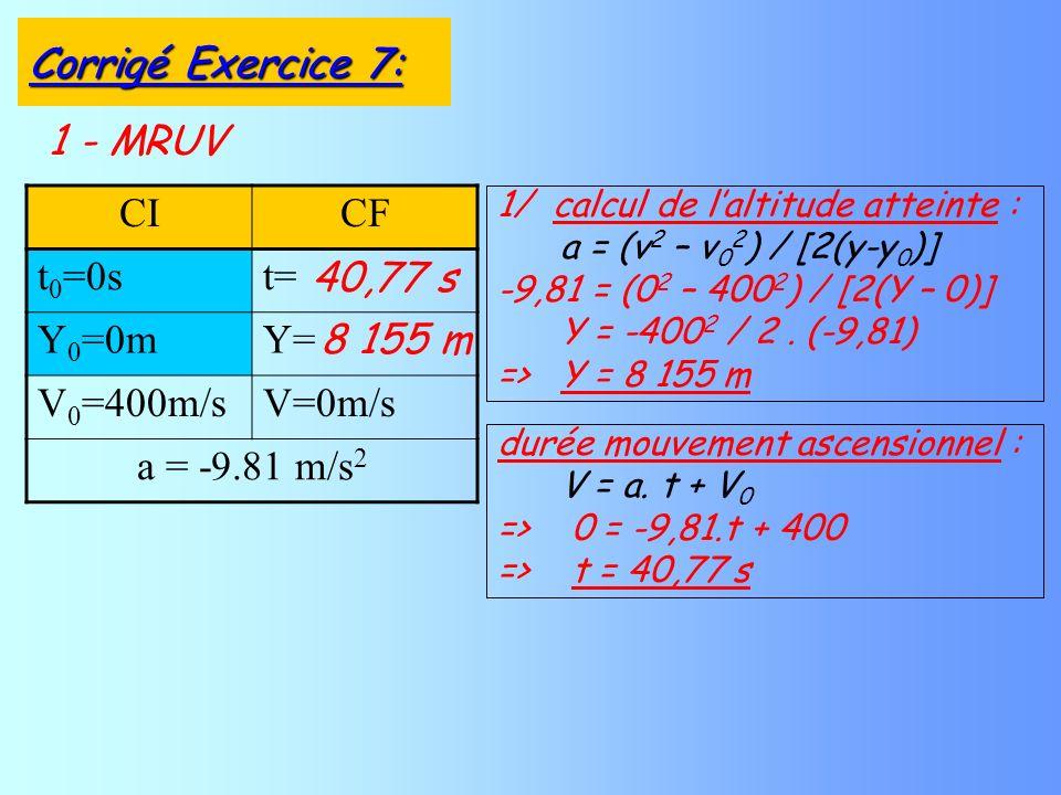 1 - MRUV CICF t 0 =0st= Y 0 =0mY= V 0 =400m/sV=0m/s a = -9.81 m/s 2 1/ calcul de laltitude atteinte : a = (v 2 – v 0 2 ) / [2(y-y 0 )] -9,81 = (0 2 – 400 2 ) / [2(Y – 0)] Y = -400 2 / 2.