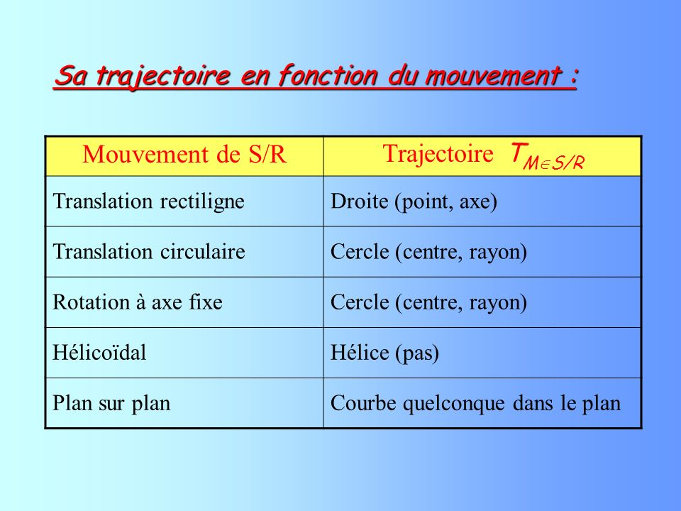 Mouvement de S/R Trajectoire T M S/R Translation rectiligneDroite (point, axe) Translation circulaireCercle (centre, rayon) Rotation à axe fixeCercle (centre, rayon) HélicoïdalHélice (pas) Plan sur planCourbe quelconque dans le plan Sa trajectoire en fonction du mouvement :