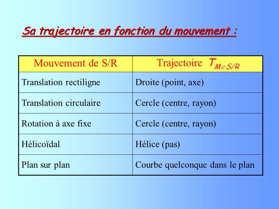- Phase 1 : MRUV CICF t 0 =0st=2s X 0 =0mX= V 0 =0m/sV=0,10m/s a = V = a.t + V 0 =>0.10 = a.