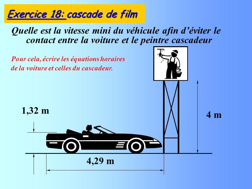Quelle est la vitesse mini du véhicule afin déviter le contact entre la voiture et le peintre cascadeur 4,29 m 4 m 1,32 m Pour cela, écrire les équations horaires de la voiture et celles du cascadeur.