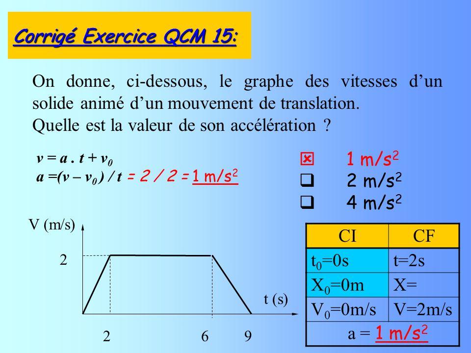 1 m/s 2 2 m/s 2 4 m/s 2 On donne, ci-dessous, le graphe des vitesses dun solide animé dun mouvement de translation.