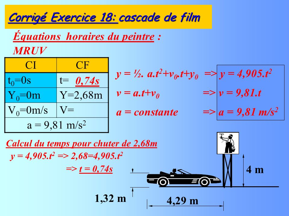 Équations horaires du peintre : MRUV Corrigé Exercice 18: cascade de film CICF t 0 =0st= Y 0 =0mY=2,68m V 0 =0m/sV= a = 9,81 m/s 2 4,29 m 4 m 1,32 m Calcul du temps pour chuter de 2,68m y = 4,905.t 2 => 2,68=4,905.t 2 => t = 0,74s 0,74s y = ½.