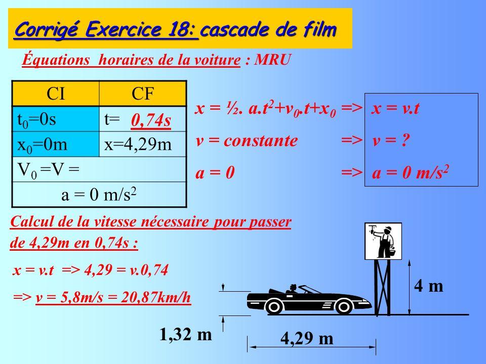 Équations horaires de la voiture : MRU Corrigé Exercice 18: cascade de film CICF t 0 =0st= x 0 =0mx=4,29m V 0 =V = a = 0 m/s 2 4,29 m 4 m 1,32 m Calcul de la vitesse nécessaire pour passer de 4,29m en 0,74s : 0,74s x = ½.