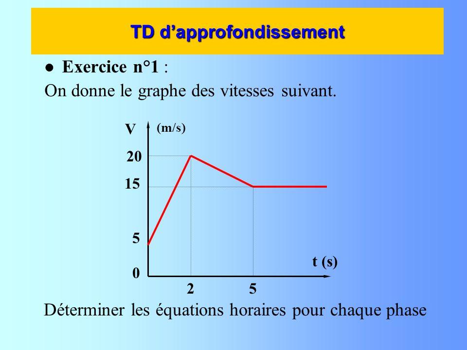 TD dapprofondissement Exercice n°1 : On donne le graphe des vitesses suivant. V t (s) 20 15 5 Déterminer les équations horaires pour chaque phase (m/s