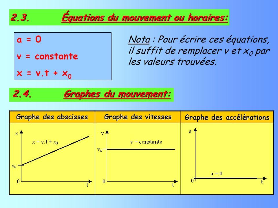 a = 0 v = constante x = v.t + x 0 Nota : Pour écrire ces équations, il suffit de remplacer v et x 0 par les valeurs trouvées. 2.3. Équations du mouvem