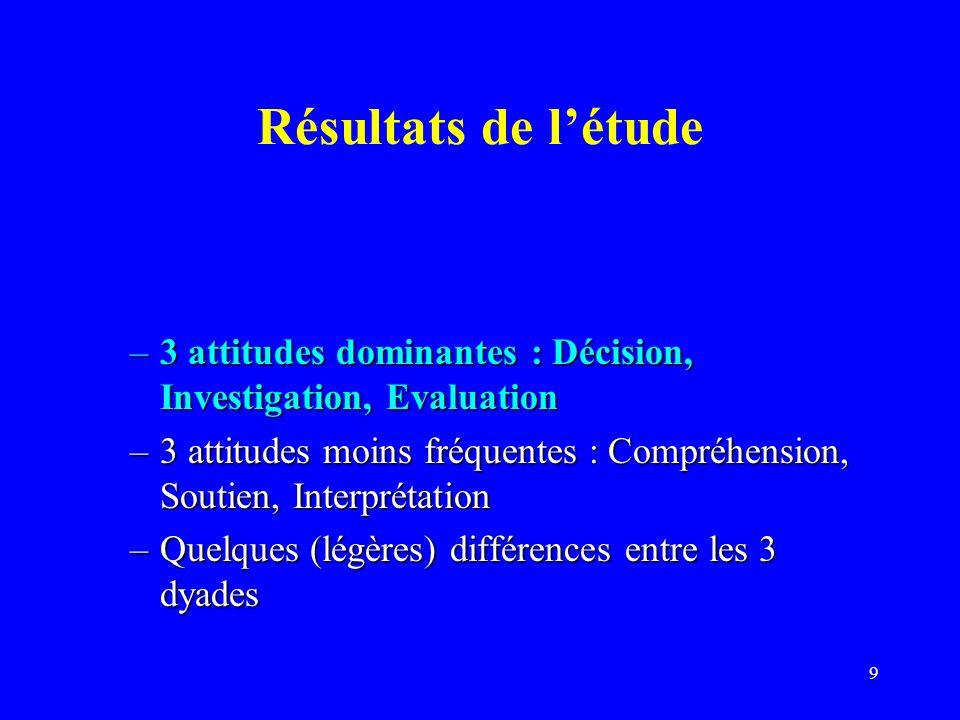 9 Résultats de létude –3 attitudes dominantes : Décision, Investigation, Evaluation –3 attitudes moins fréquentes : Compréhension, Soutien, Interprétation –Quelques (légères) différences entre les 3 dyades