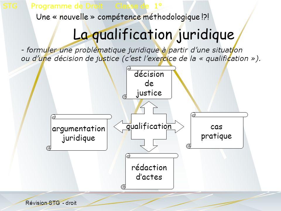 Révision STG - droit Une « nouvelle » compétence méthodologique !?! La qualification juridique STG Programme de Droit Classe de 1° - formuler une prob