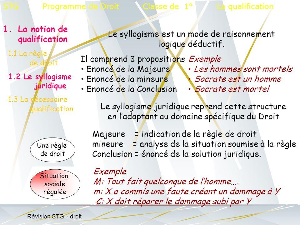 STG Programme de Droit Classe de 1° La qualification 1.La notion de qualification 1.1 La règle de droit 1.2 Le syllogisme juridique 1.3 La nécessaire qualification Le syllogisme est un mode de raisonnement logique déductif.