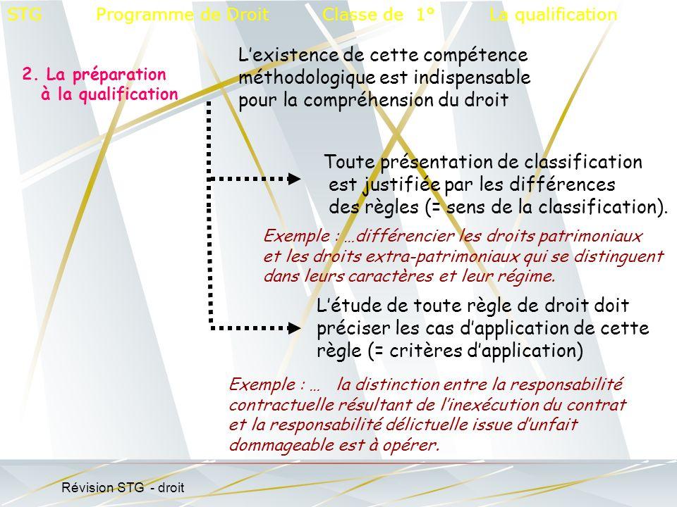 2. La préparation à la qualification STG Programme de Droit Classe de 1° La qualification Toute présentation de classification est justifiée par les d