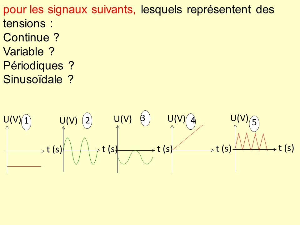 III Résumons motif U max =+4,5 Volts U min = -4,5 Volts Période T = 100 s Fréquence f = 1/T=1/100 =0,01 Hz Tension efficace U eff = U max /1,4 = 4,5/1