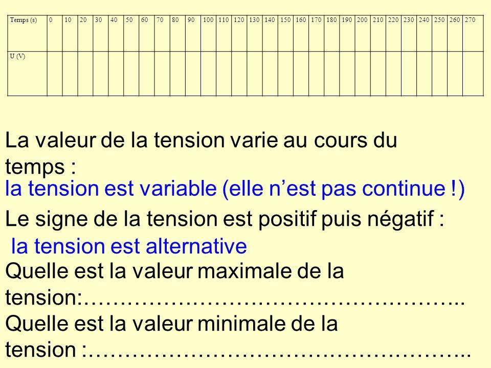 Temps (s)0102030405060708090100110120130140150160170180190200210220230240250260270 U (V) La valeur de la tension varie au cours du temps : Le signe de la tension est positif puis négatif : Quelle est la valeur maximale de la tension:……………………………………………..
