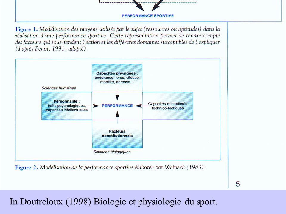 In Doutreloux (1998) Biologie et physiologie du sport.