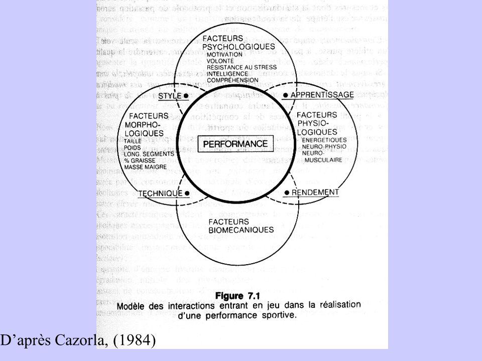Technique individuelle Sens Tactique Et aptitudes psychiques Ressources Énergétiques et Qualités physiques Morphologie (taille, poids, IMC) Et % grais