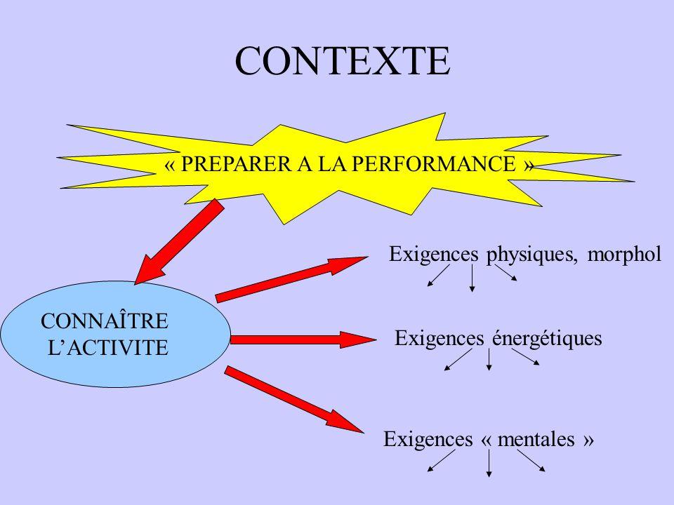 CONTEXTE « PREPARER A LA PERFORMANCE » CONNAÎTRE LACTIVITE Exigences physiques, morphol Exigences énergétiques Exigences « mentales »