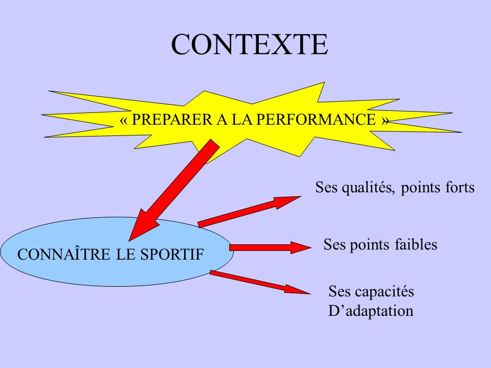 LES FACTEURS DE LA PERFORMANCE…