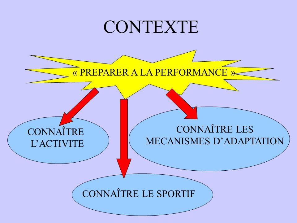 CONTEXTE « PREPARER LA PERFORMANCE » CONNAÎTRE LES MECANISMES DADAPTATION Modalités dadaptations Et inter-actions entre systèmes Limites génétiques Mo