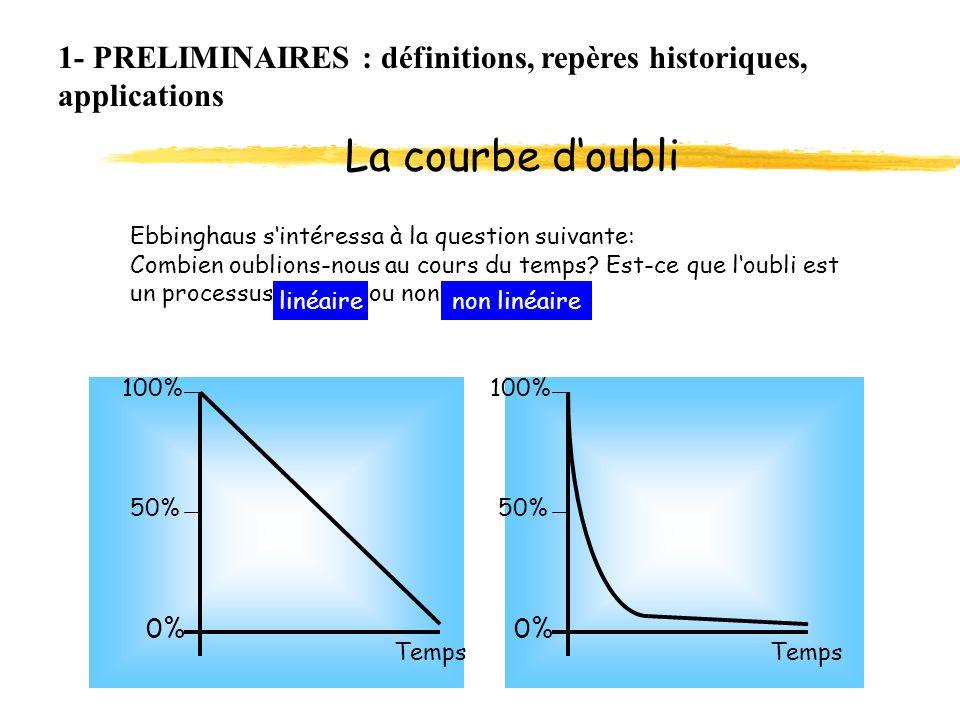 1- PRELIMINAIRES : définitions, repères historiques, applications Ebbinghaus sintéressa à la question suivante: Combien oublions-nous au cours du temp