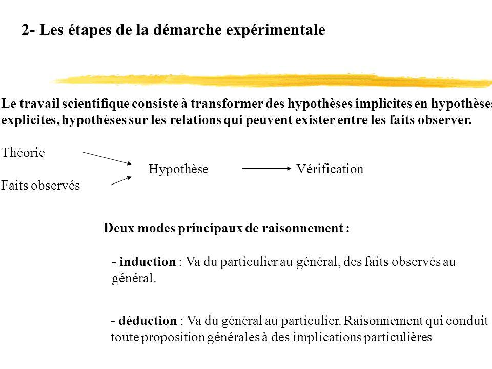 2- Les étapes de la démarche expérimentale Deux modes principaux de raisonnement : - induction : Va du particulier au général, des faits observés au g