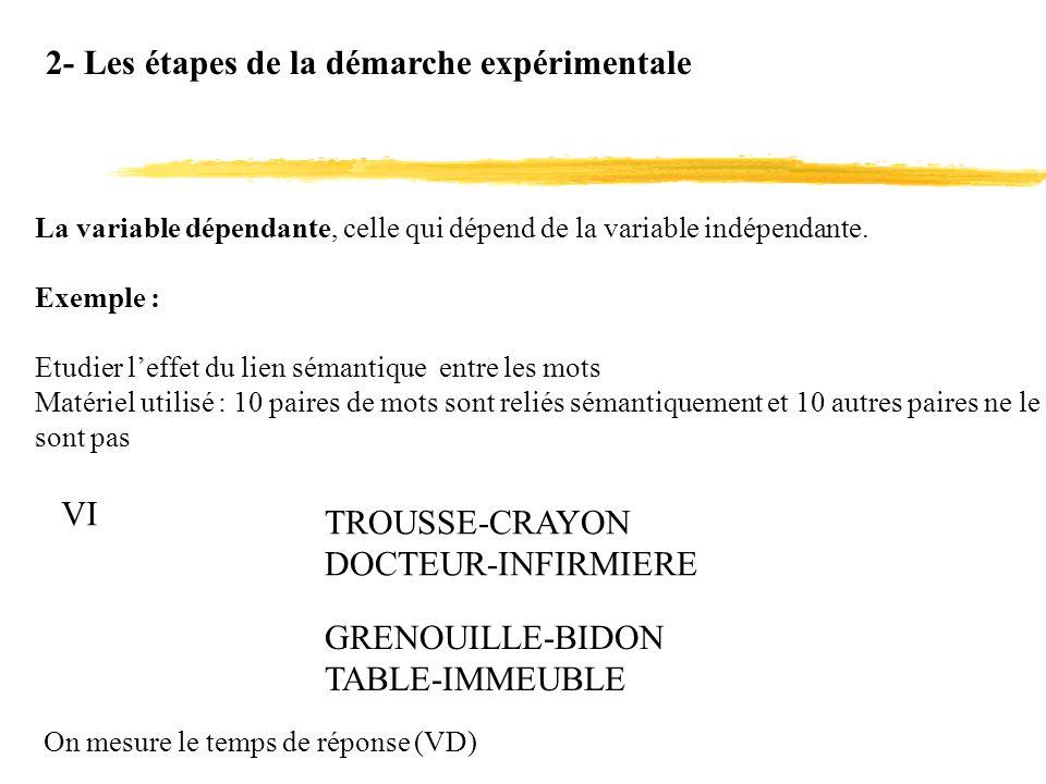 2- Les étapes de la démarche expérimentale La variable dépendante, celle qui dépend de la variable indépendante. Exemple : Etudier leffet du lien séma