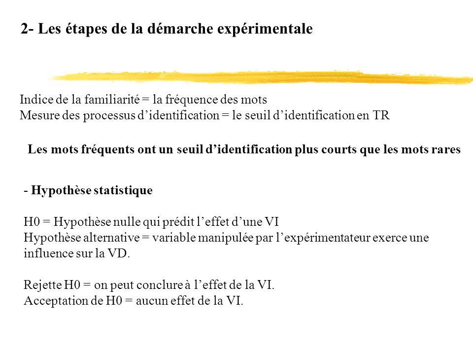 2- Les étapes de la démarche expérimentale Indice de la familiarité = la fréquence des mots Mesure des processus didentification = le seuil didentific
