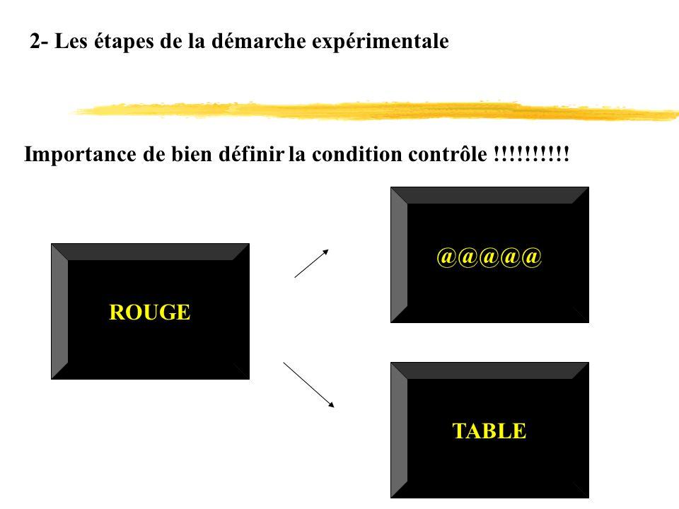2- Les étapes de la démarche expérimentale Importance de bien définir la condition contrôle !!!!!!!!!! ROUGE @@@@@ TABLE
